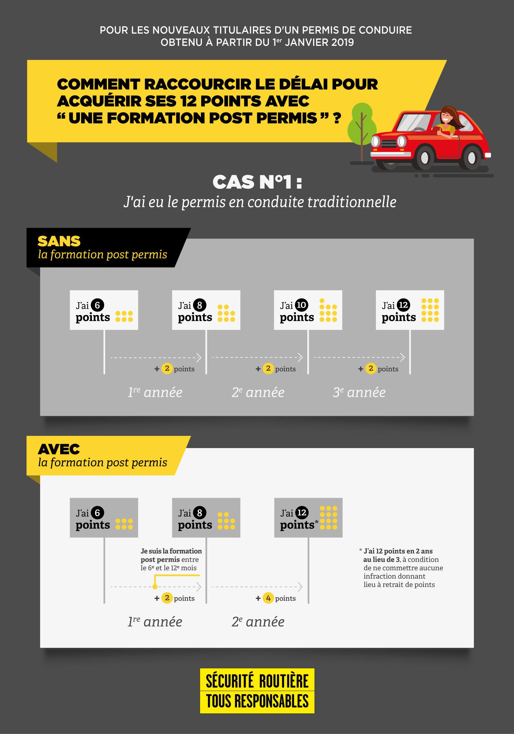 Infographie_cas1_conduite_traditionnelle